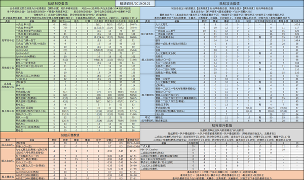 陆航数值表19.09.21.png