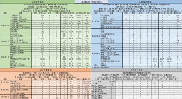 陆航数值表19.01.05.png